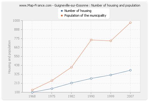 Guigneville-sur-Essonne : Number of housing and population