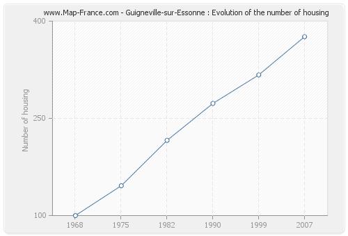 Guigneville-sur-Essonne : Evolution of the number of housing