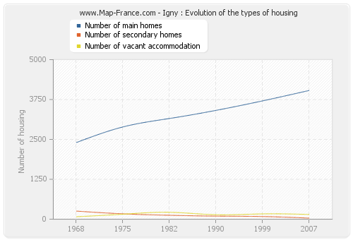 Igny : Evolution of the types of housing