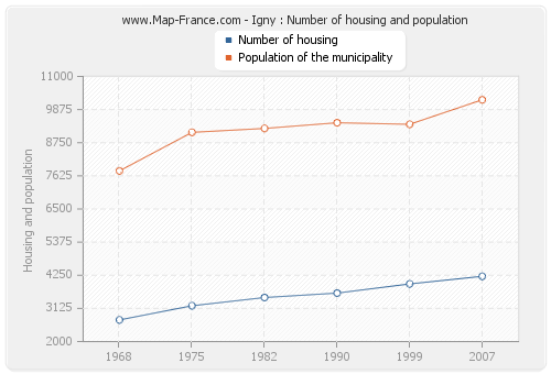 Igny : Number of housing and population