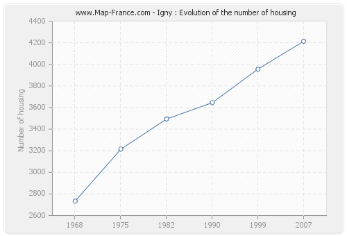 Igny : Evolution of the number of housing