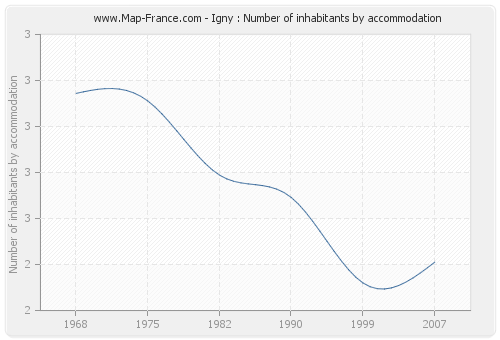 Igny : Number of inhabitants by accommodation