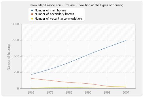 Itteville : Evolution of the types of housing