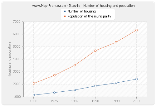 Itteville : Number of housing and population