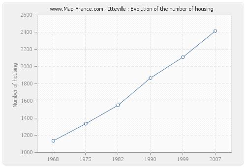 Itteville : Evolution of the number of housing
