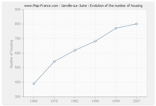 Janville-sur-Juine : Evolution of the number of housing