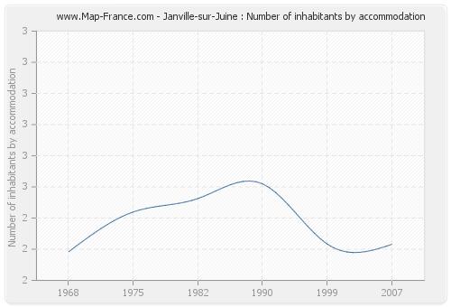 Janville-sur-Juine : Number of inhabitants by accommodation