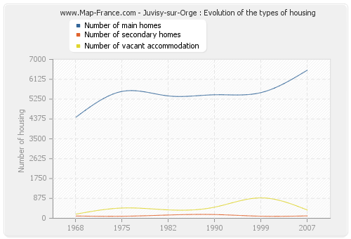 Juvisy-sur-Orge : Evolution of the types of housing