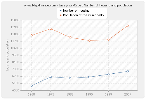 Juvisy-sur-Orge : Number of housing and population