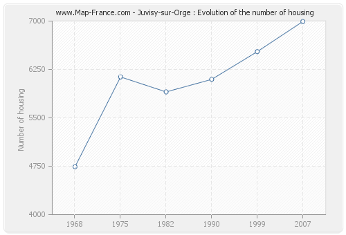 Juvisy-sur-Orge : Evolution of the number of housing