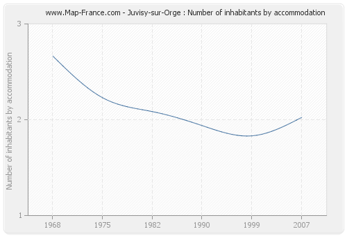 Juvisy-sur-Orge : Number of inhabitants by accommodation
