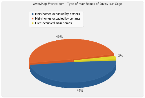 Type of main homes of Juvisy-sur-Orge