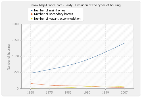 Lardy : Evolution of the types of housing
