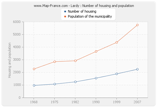 Lardy : Number of housing and population