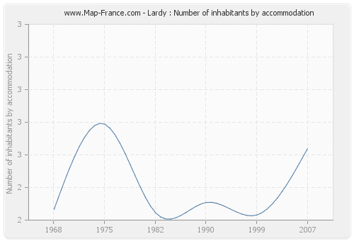Lardy : Number of inhabitants by accommodation
