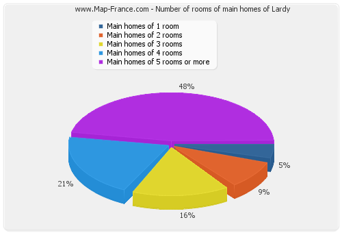 Number of rooms of main homes of Lardy