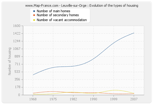 Leuville-sur-Orge : Evolution of the types of housing