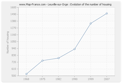 Leuville-sur-Orge : Evolution of the number of housing