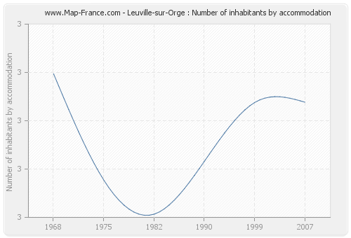 Leuville-sur-Orge : Number of inhabitants by accommodation