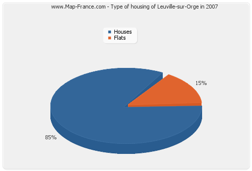 Type of housing of Leuville-sur-Orge in 2007