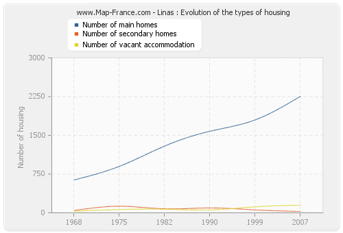 Linas : Evolution of the types of housing
