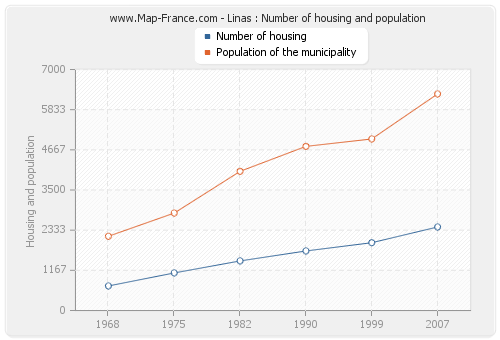 Linas : Number of housing and population