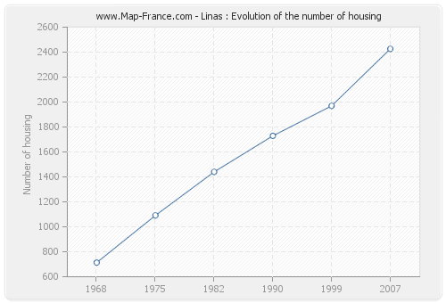 Linas : Evolution of the number of housing
