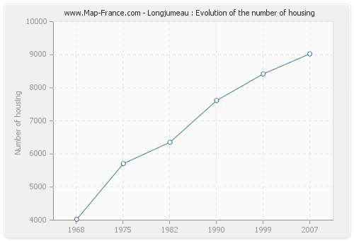 Longjumeau : Evolution of the number of housing