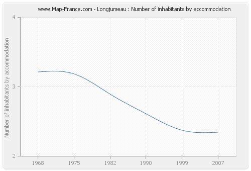 Longjumeau : Number of inhabitants by accommodation