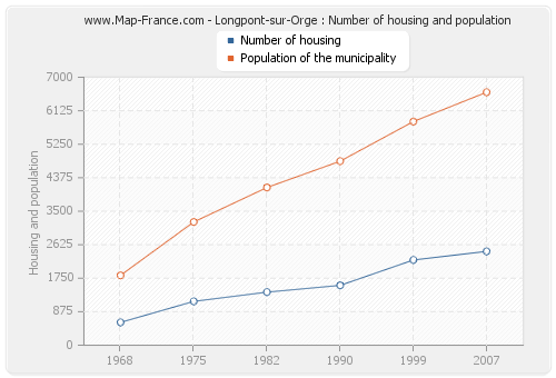Longpont-sur-Orge : Number of housing and population