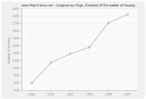 Longpont-sur-Orge : Evolution of the number of housing