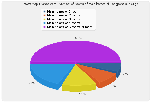 Number of rooms of main homes of Longpont-sur-Orge