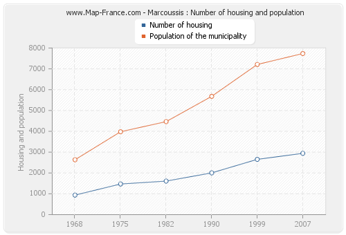 Marcoussis : Number of housing and population