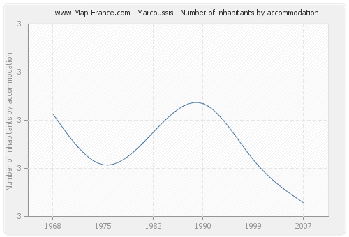 Marcoussis : Number of inhabitants by accommodation