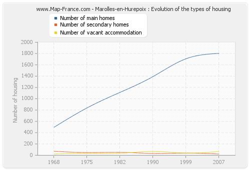 Marolles-en-Hurepoix : Evolution of the types of housing