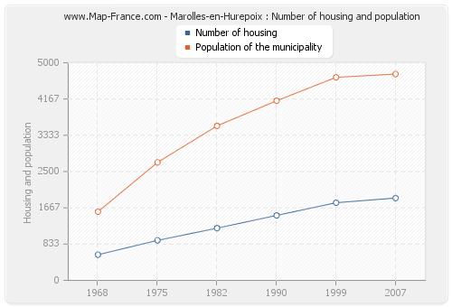 Marolles-en-Hurepoix : Number of housing and population