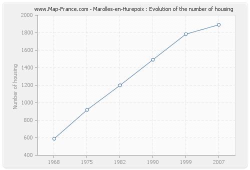 Marolles-en-Hurepoix : Evolution of the number of housing