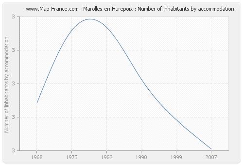 Marolles-en-Hurepoix : Number of inhabitants by accommodation