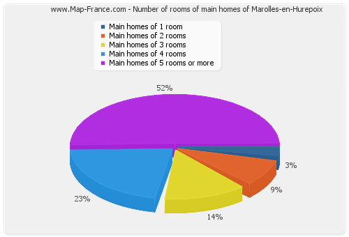 Number of rooms of main homes of Marolles-en-Hurepoix