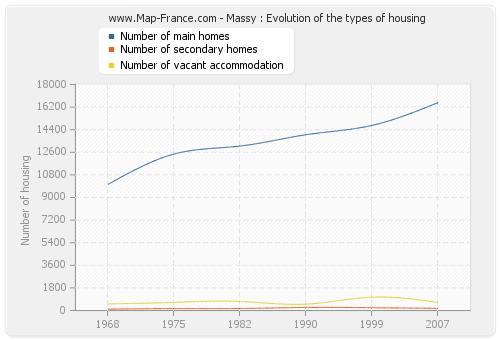 Massy : Evolution of the types of housing