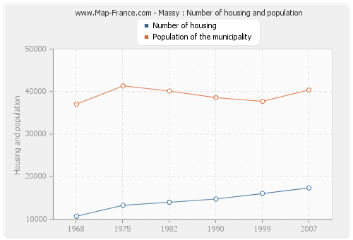 Massy : Number of housing and population