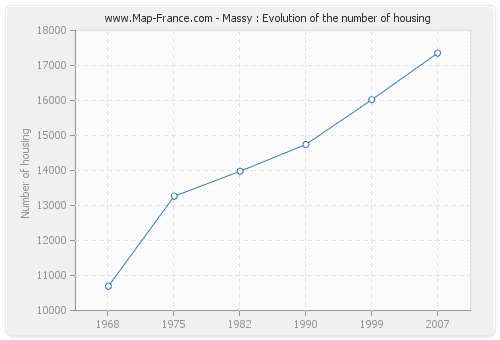 Massy : Evolution of the number of housing