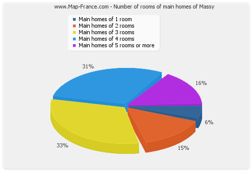 Number of rooms of main homes of Massy