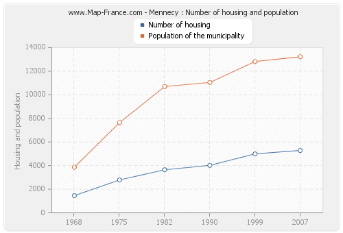 Mennecy : Number of housing and population