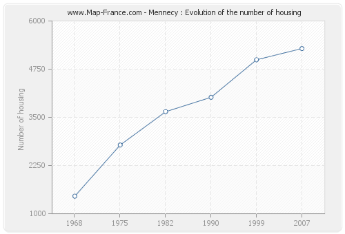 Mennecy : Evolution of the number of housing