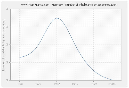 Mennecy : Number of inhabitants by accommodation