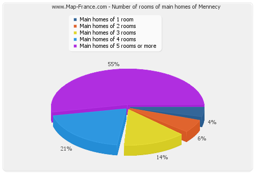 Number of rooms of main homes of Mennecy