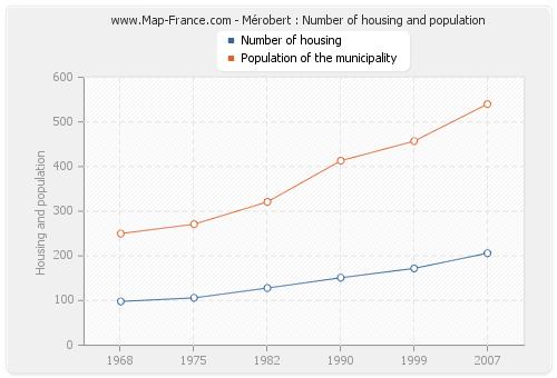 Mérobert : Number of housing and population