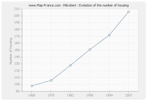 Mérobert : Evolution of the number of housing