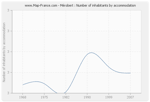 Mérobert : Number of inhabitants by accommodation